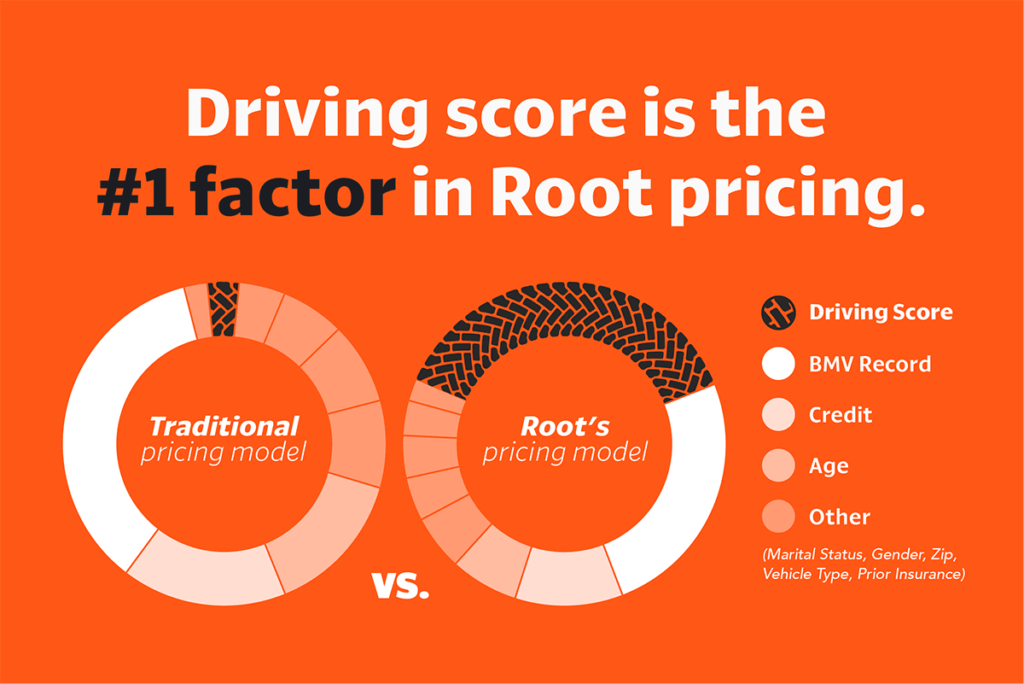 Root Insurance - Full Review